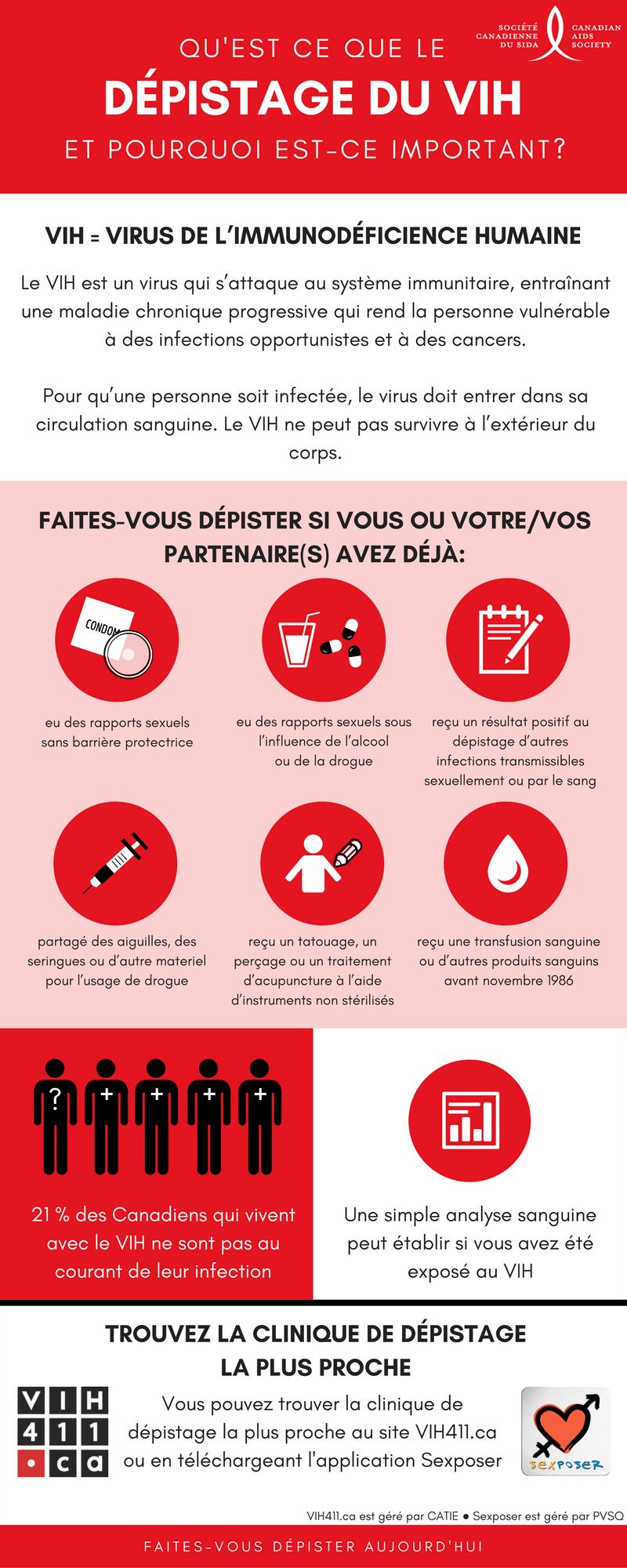 Un infographie pour la Journée mondiale du sida. Tous l'information est sous l'infographie.